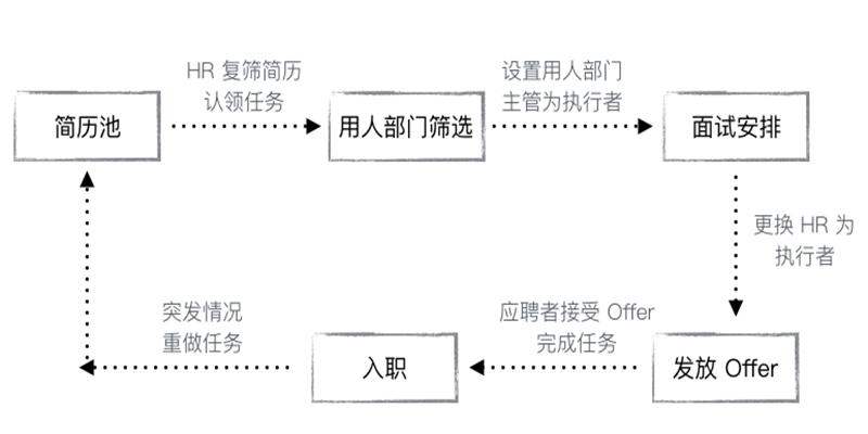 工作流程的状态转移图